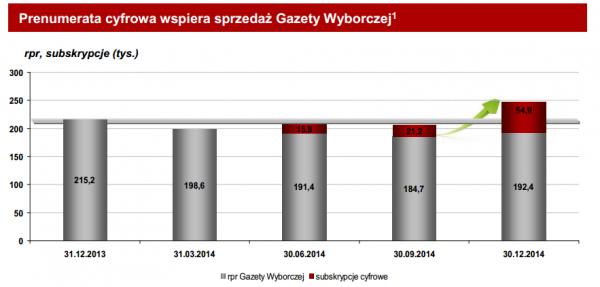 Gazeta Wyborcza - sprzedaż