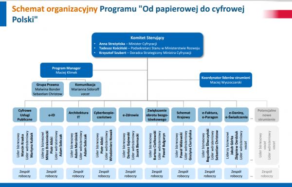 Schemat organizacjyjny programu