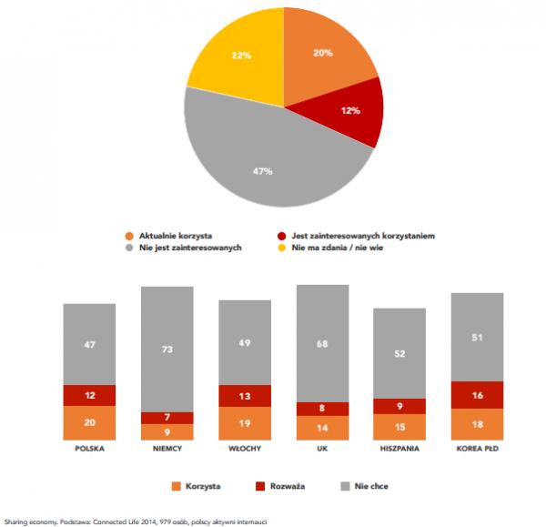 Sharing Economy - Polska.Jest.Mobi