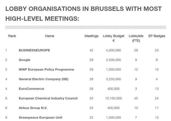 Spotkania lobbystów