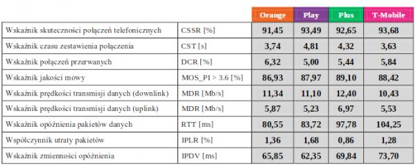 Tabela - UKE