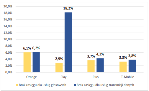 UKE - wykres