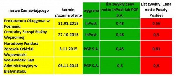 Poczta Polska - wyniki przetargów