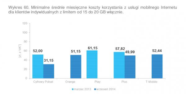 Koszty internetu - 15-20 GB