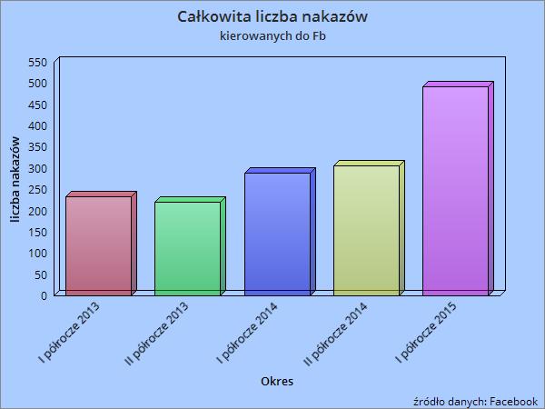 Facebook - wykres
