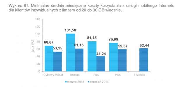 Internet mobilny - koszty - 20-30 GB