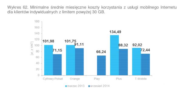 Internet mobilny powyżej 30 GB