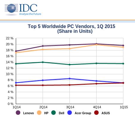 PC-ty - udziały w rynku