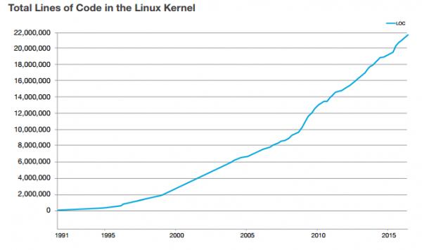 Linux - wzrost jądra